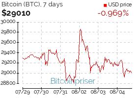 bitcoin pris graf 30 dage usd btc